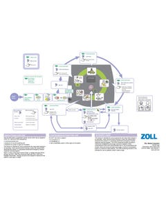 Zoll AED Plus Operator's Guide Poster, 9650-0300-01